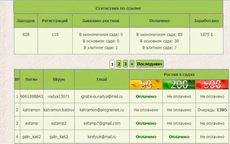 http://sir-money2015.narod.ru/Rostok/rostok_statistika_po_priglashjonnykh_ljudej.jpg
